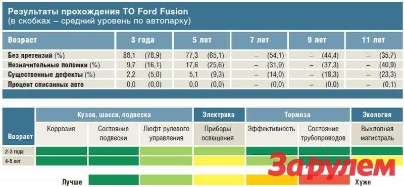 Результаты прохождения ТОFord Fusion