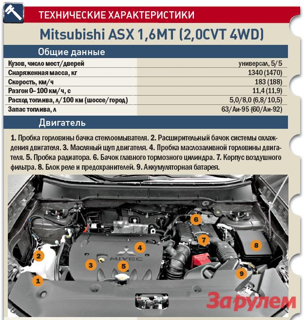 «Мицубиси-ASX», от749000 руб., КАР от7,64 руб./км
