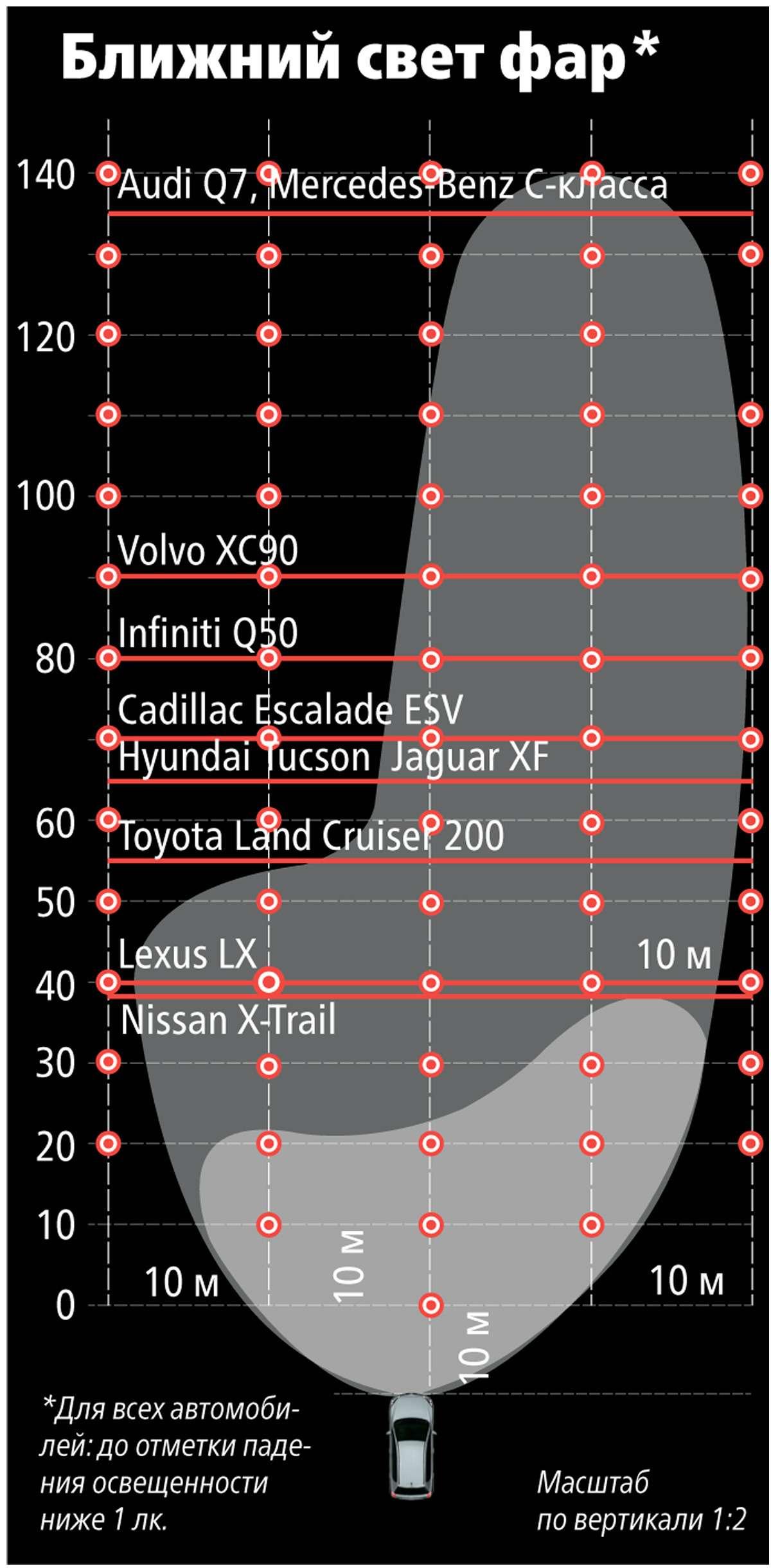 Супертест светодиодных фар: какая из10машин заглянет дальше?— фото 601109