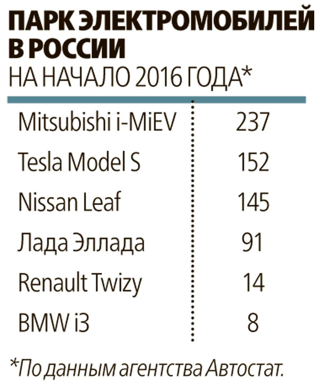Такси-тест Tesla Model SP85: деньги изрозетки— фото 598057