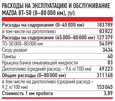 РАСХОДЫ НАЭКСПЛУАТАЦИЮ ИОБСЛУЖИВАНИЕ MAZDA BT‑50(0-80000км), руб.