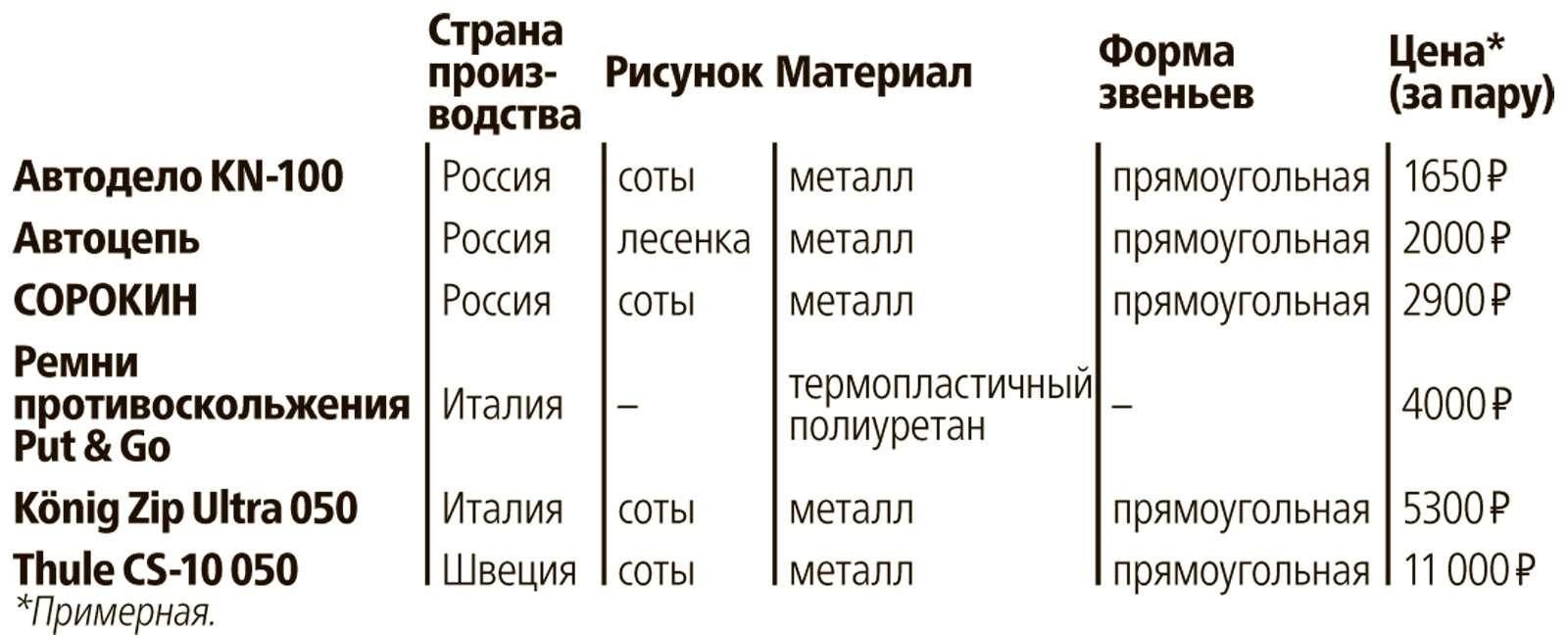 Большой зимний тест: Lada Vesta, Lada XRAY иDatsun mi-DO изпарка ЗР— фото 571545
