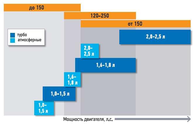 Перспектива линейки бензиновых двигателей «Джи-Эм» наближайшее время.