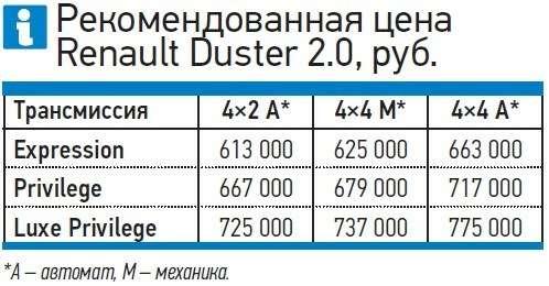 Полноприводный Renault Duster сАКП: счастье мое— фото 260374