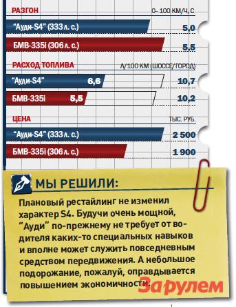 «Ауди-S4», от2500000 руб., КАР от22,08 руб./км