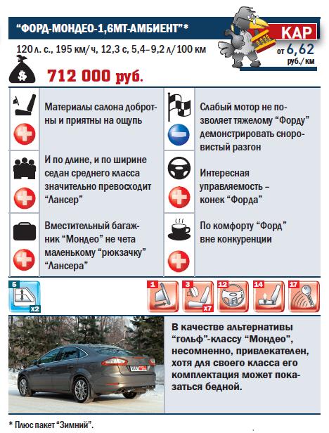 """""""ФОРД-МОНДЕО-1,6МT-АМБИЕНТ"""""""
