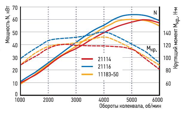 Показатели мощности икрутящего момента восьмиклапанных двигателей ВАЗ: 21114— сотносительно тяжелой ШПГ; 11183-50— стяжелой ШПГ, носновыми впуском ивыпуском; 21116— полностью модернизированный.