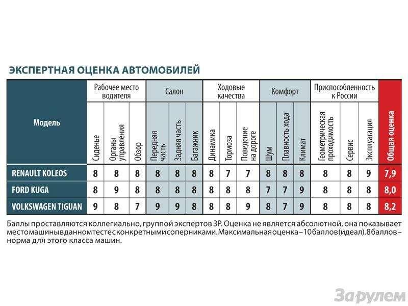 Тест Renault Koleos, Ford Kuga, Volkswagen Tiguan: Экспресс наМышкин— фото 89400