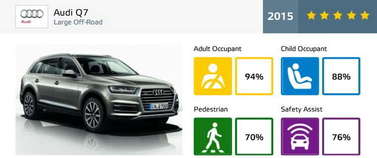 audi-q7-ratings