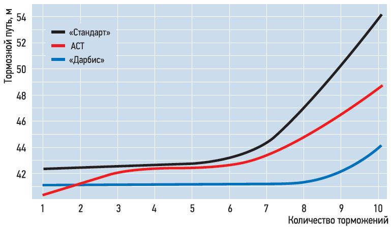 Зависимость тормозного пути «Лады-Калина» отколичества торможений; V=100-0 км/ч.
