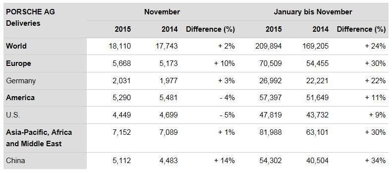 Porsche-november-2015-sales