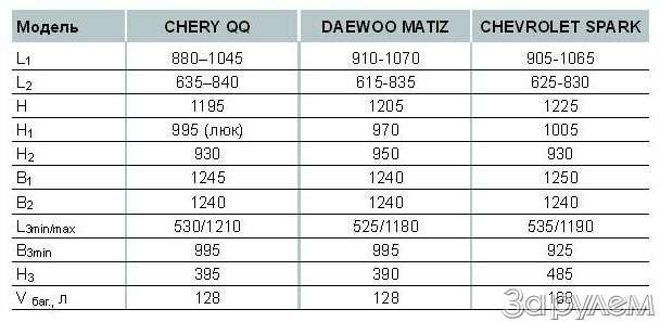 Тест Chery QQ, Daewoo Matiz, Chevrolet Spark. Тройняшки— фото 61087