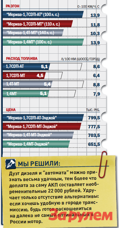 «Опель-Мерива-1,7CDTI-AT», от799500 руб., КАР от7,33 руб./км