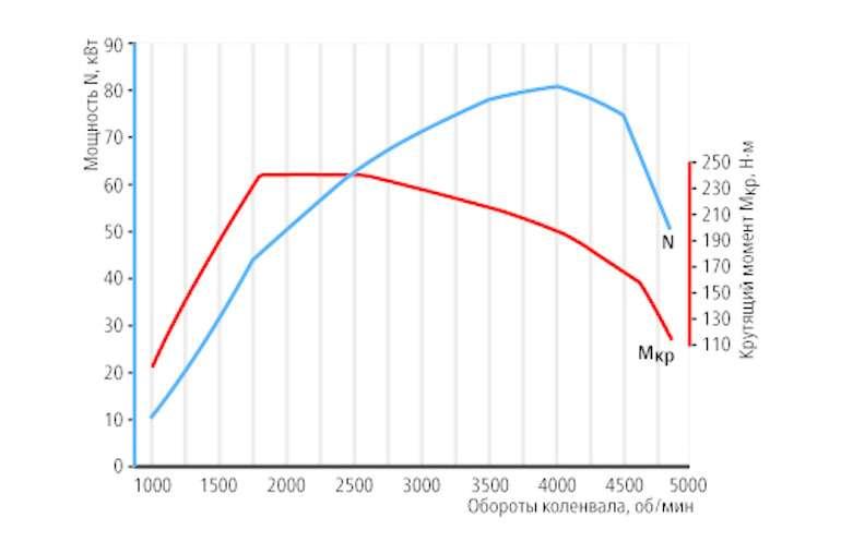 Grafik DT