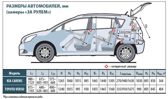 KIACarens, Toyota Verso