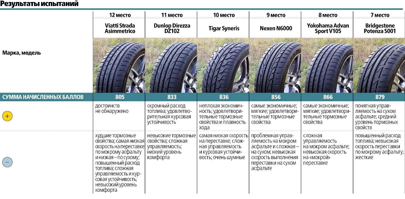 Сравнительный тест высокоскоростных летних шин 225/45R17: заложники скорости— фото 572928