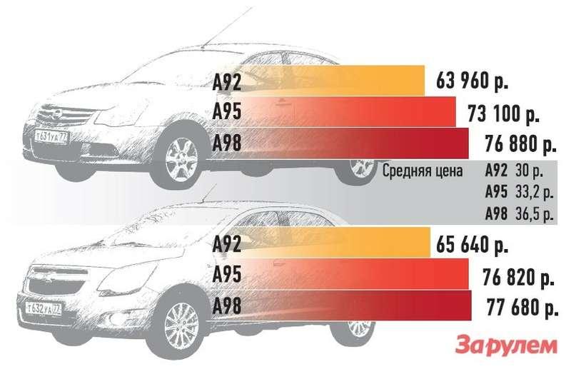 Стоимость 20000км пробега наразных марках бензина (наоснове полученного среднего расхода топлива).
