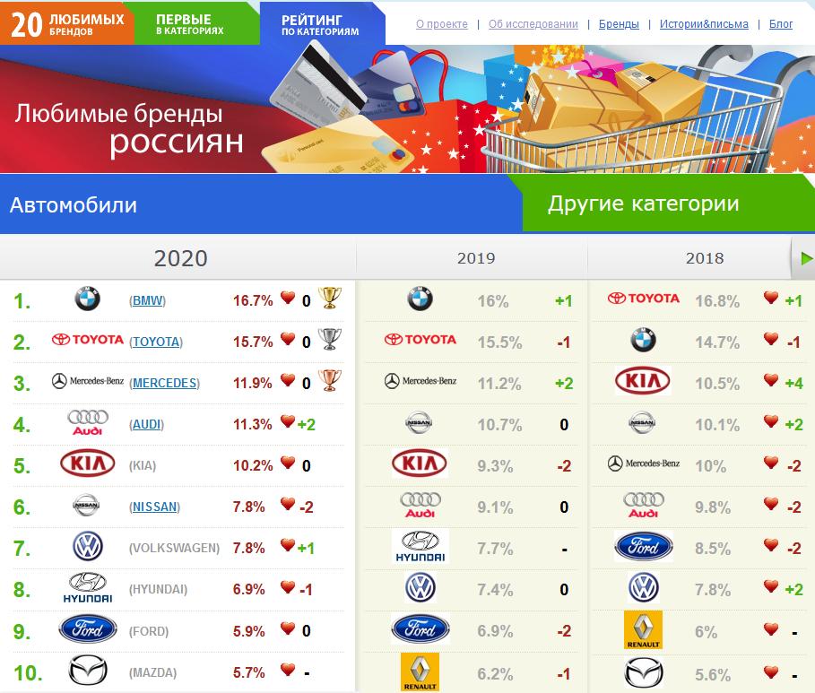 Россияне назвали любимые автомобильные бренды— фото 1196264