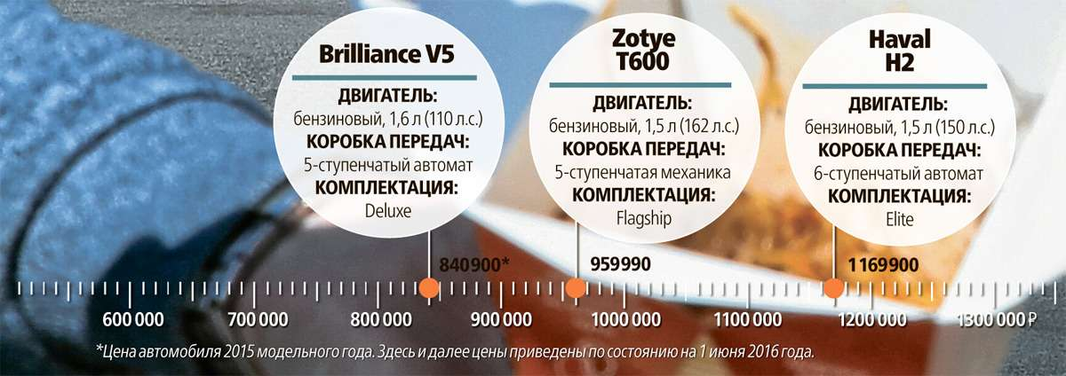 Brilliance V5, Zotye T600и Haval H2: голодные игры— фото 608130