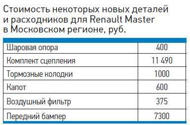 Стоимость некоторых новых деталей ирасходников дляRenault Master вМосковском регионе, руб.