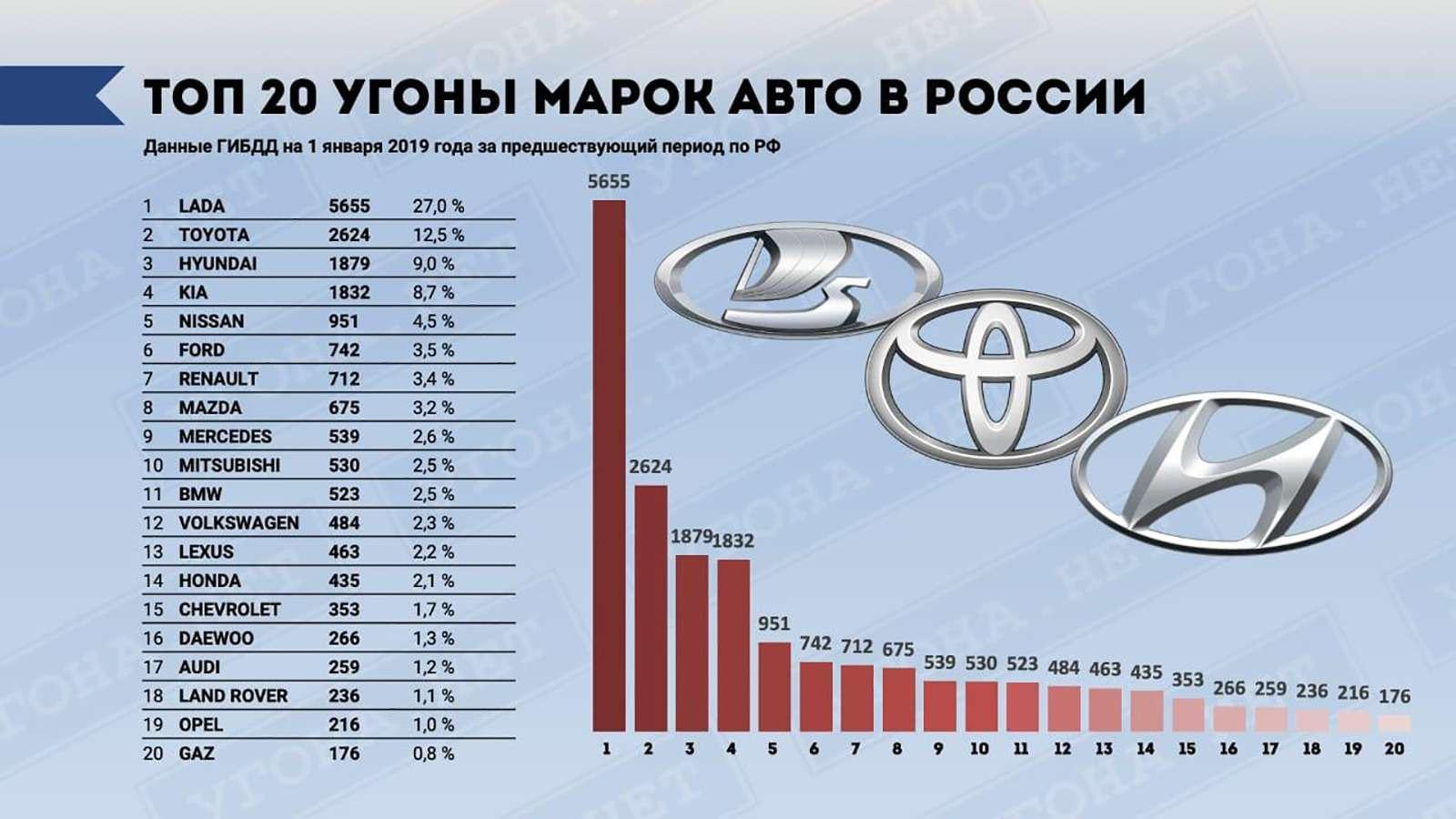 Названы самые угоняемые автомобили вРоссии. Рейтинг марок имоделей— фото 956179