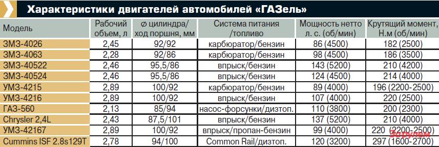 """Характеристики двигателей автомобилей """"ГАЗель"""""""