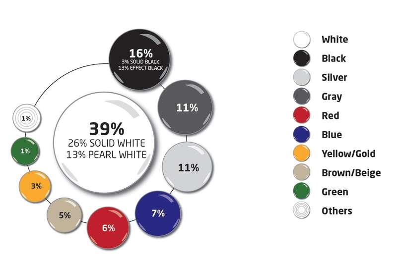 41f5cd4938f Самые популярные цвета автомобилей в мире