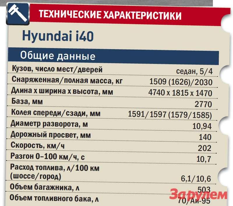 «Хёндай-i40», от 1 089 000 руб., КАР от 11,15 руб./км