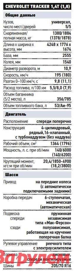«Шевроле-Трекер», начало продаж 2013 г.