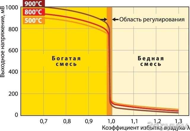 Диагностика. Датчики кислорода. Горный воздух— фото 60733
