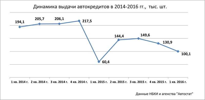 Набанковском крючке: почему россияне «подсели» наавтокредиты?