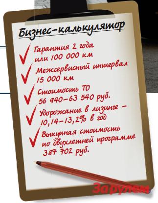 «Форд-Транзит», от 885 500 руб.