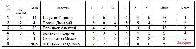 Результаты Гонки Звезд Зарулем 2013