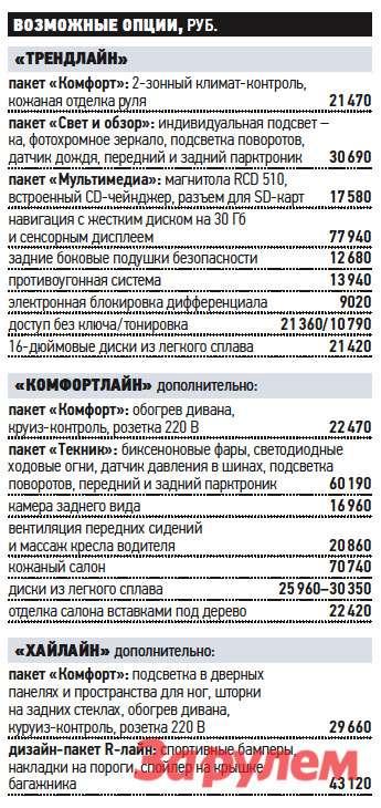 «Фольксваген-Пассат», от 910 000 руб.