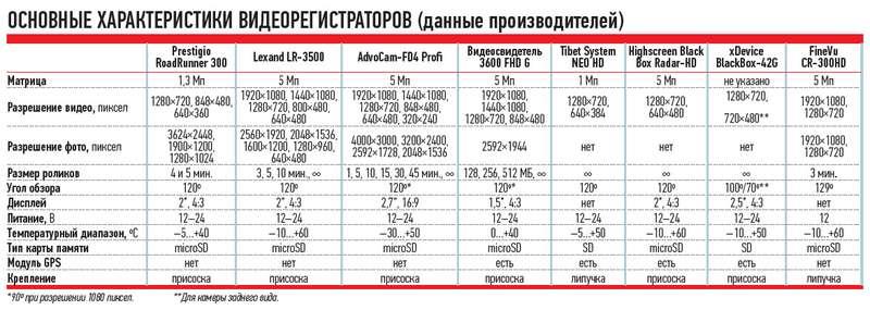 ОСНОВНЫЕ ХАРАКТЕРИСТИКИ ВИДЕОРЕГИСТРАТОРОВ (данные производителей)
