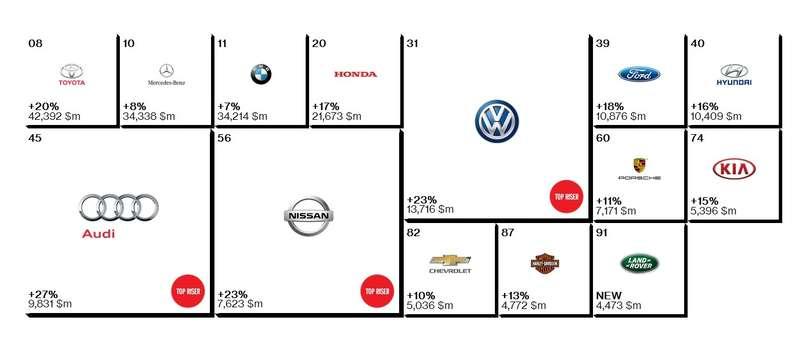 Toyota в11раз стала лучшей автомобильной маркой вмире