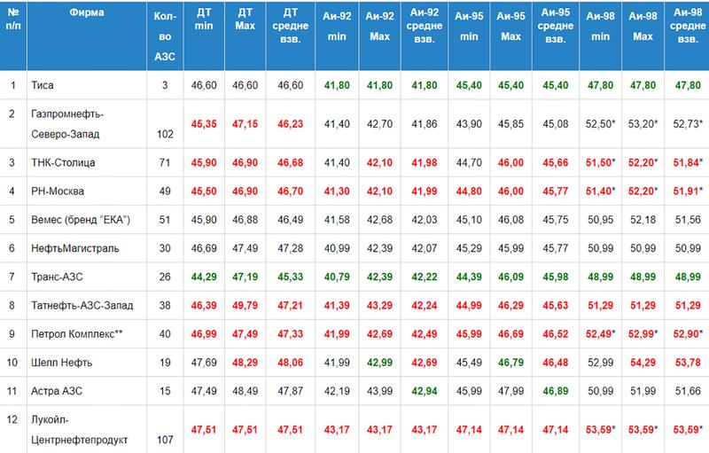 Средневзвешенные цены намосковских АЗС на10января поданным Московской топливной ассоциации (красным отмечен рост цен зеленым— сни