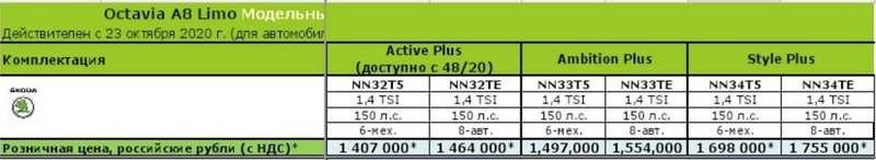 Skoda Octavia: все цены икомплектации