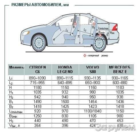 Тест Citroen C6, Honda Legend, Volvo S80, Mercedes-Benz E.НАЧЕМ ПОЕХАТЬ ВРИГУ?— фото 68765