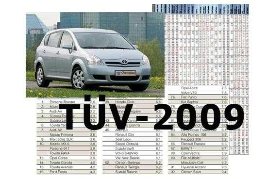 TUV: Кто нарынке всех надежней?— фото 6246