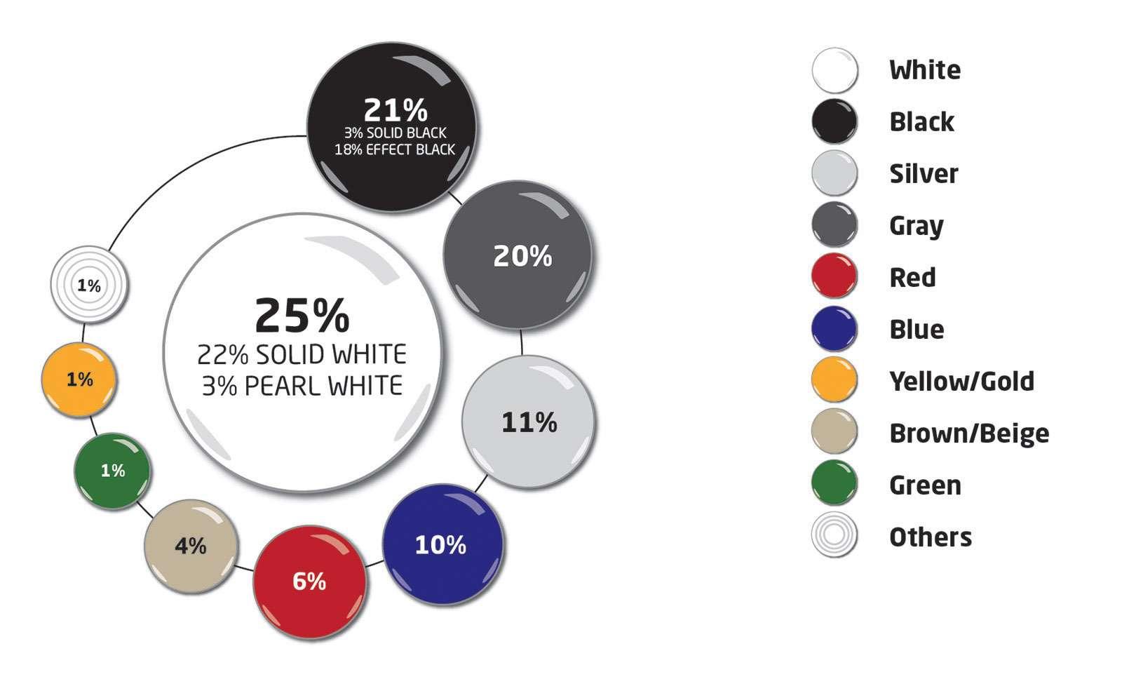 Белый, черный и…Эксперты назвали самые популярные цвета автомобилей— фото 835991