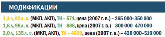 """МИЦУБИСИ-ЛАНСЕР"""