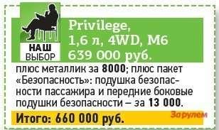 Renault Duster: цена привилегии— фото 258531