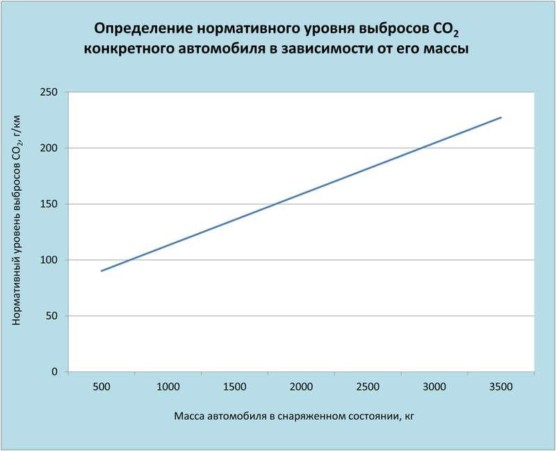 Определение выбросов