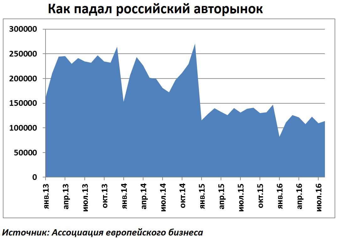 Падение российского рынка автомобилей