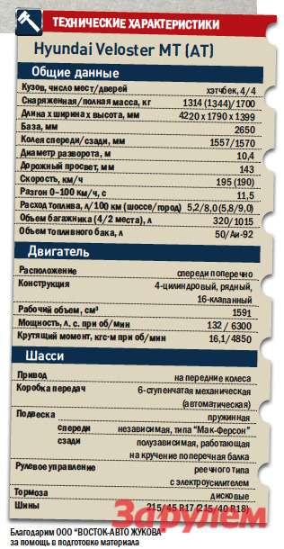 «Хёндай-Велостер», от 849 000 руб., КАР от 7,85 руб./км