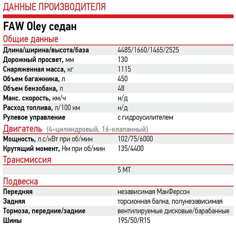 Китайский FAW: ждите новинки вРоссии zr.ru