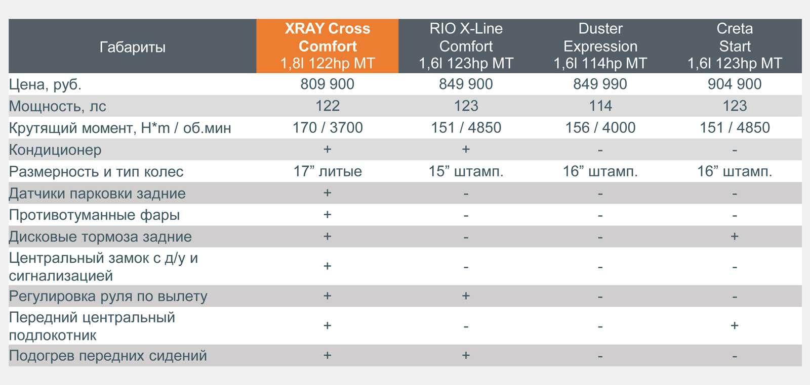 Lada XRAY Cross— все доработки отвазовцев— фото 926659