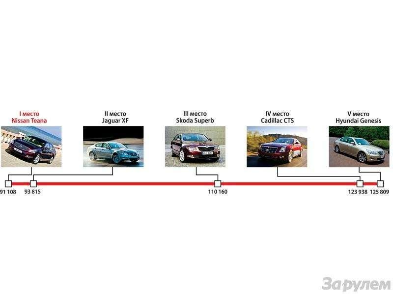 Гран-При ЗаРулем 2009: Лучшие автомобили нового года— фото 91195