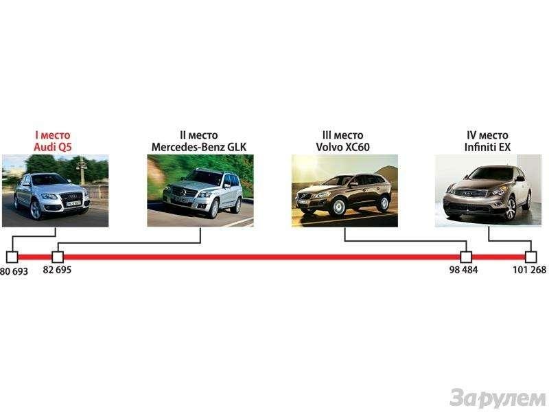 Гран-При ЗаРулем 2009: Лучшие автомобили нового года— фото 91199